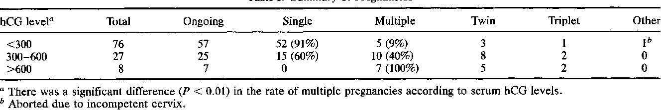 Predictive value of hCG level 14 days after embryo transfer