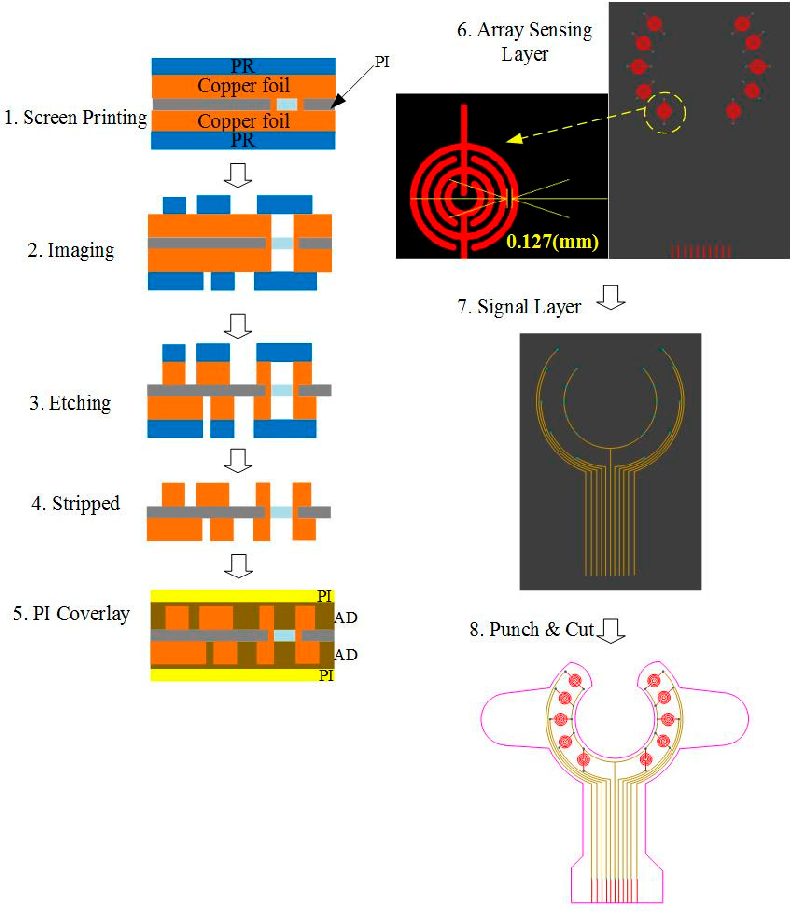 Novel Wearable Device for Blood Leakage Detection during