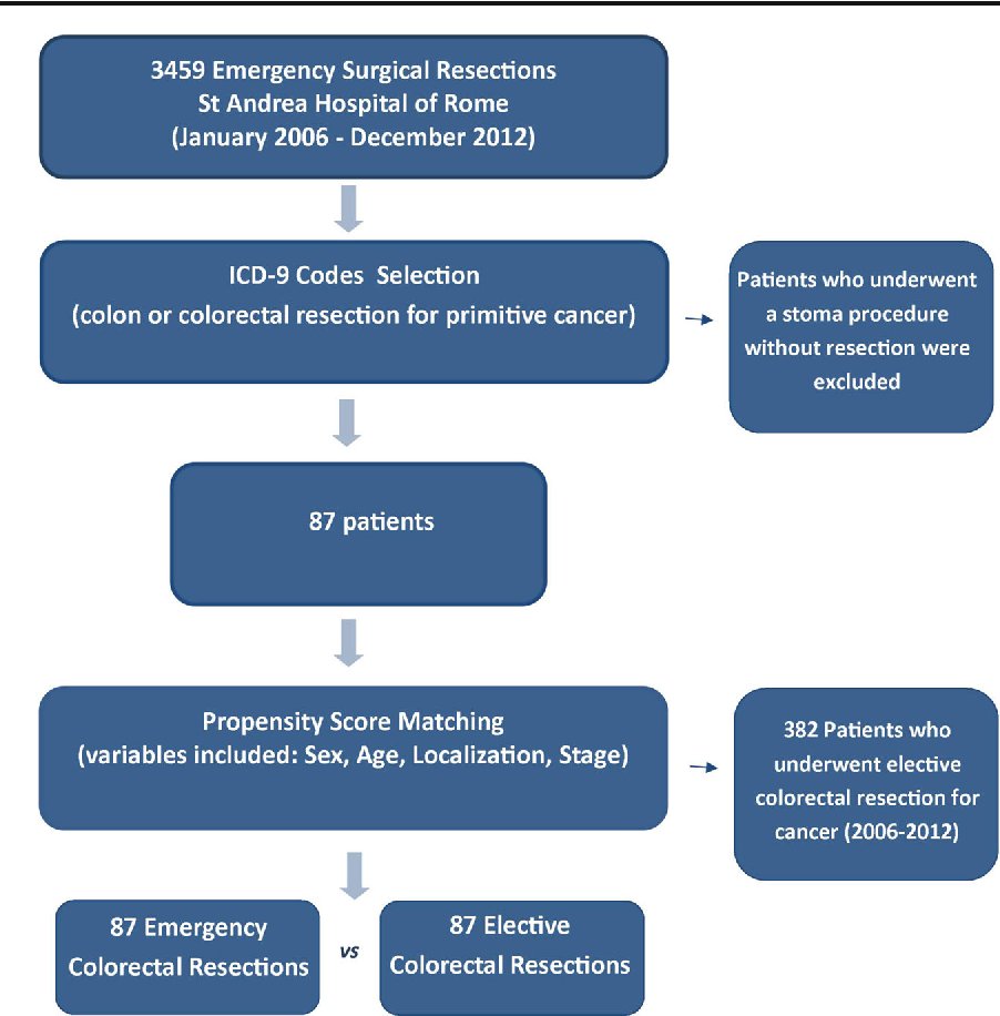 Emergency Surgery For Colorectal Cancer Does Not Affect Nodal Harvest Comparing Elective Procedures A Propensity Score Matched Analysis Semantic Scholar