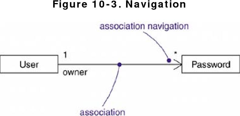 figure 10-3
