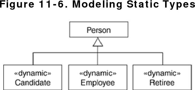 figure 11-6