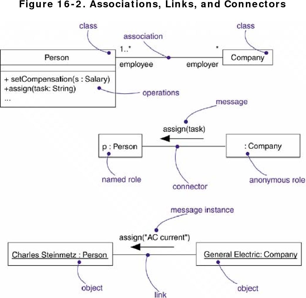 figure 16-2