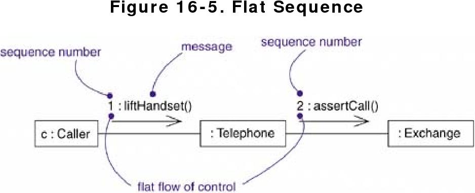 figure 16-5