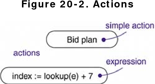 figure 20-2