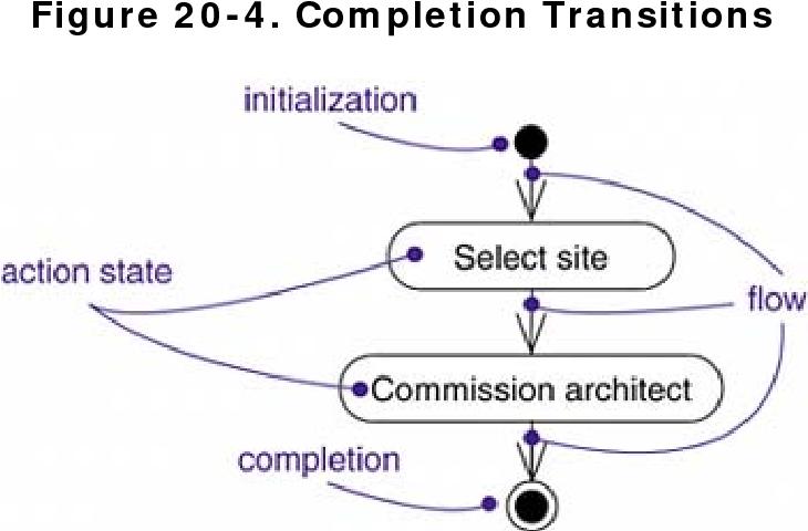 figure 20-4