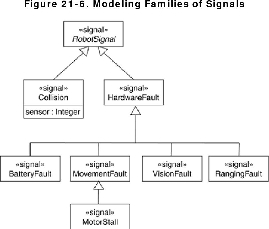 figure 21-6
