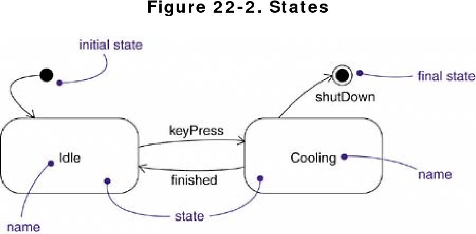 figure 22-2