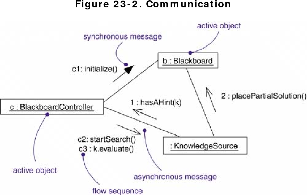 figure 23-2