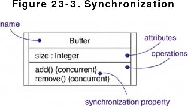 figure 23-3
