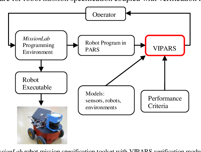 Figure 3: MissionLab robot mission specification toolset with VIPARS verification module