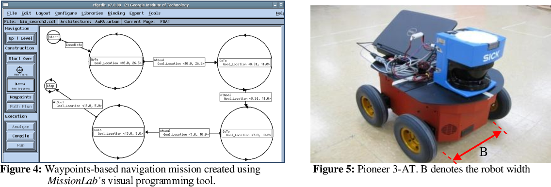 Figure 4: Waypoints-based navigation mission created using Figure 5: Pioneer 3-AT. B denotes the robot width MissionLabs visual programming tool.