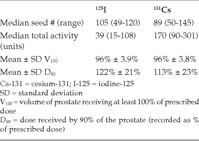 Table 2 from Cesium 131 versus iodine 125 implants for