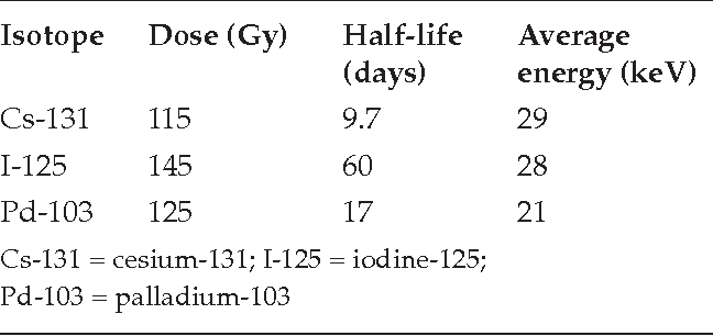 Table 4 from Cesium 131 versus iodine 125 implants for