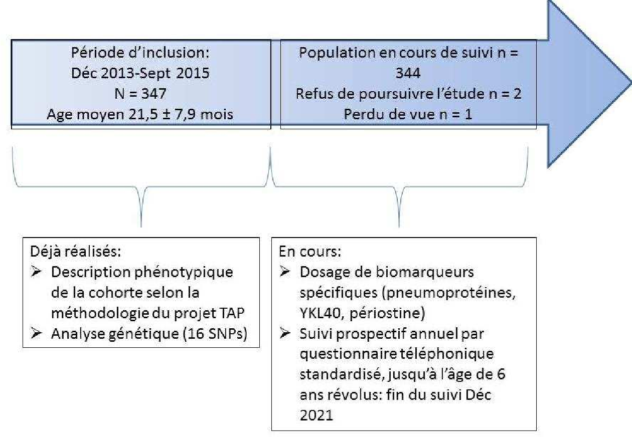 Figure 5 From Biomarqueurs Systemiques Associes A L Asthme