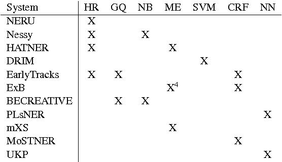 PDF] GermEval 2014 Named Entity Recognition Shared Task | Semantic ...