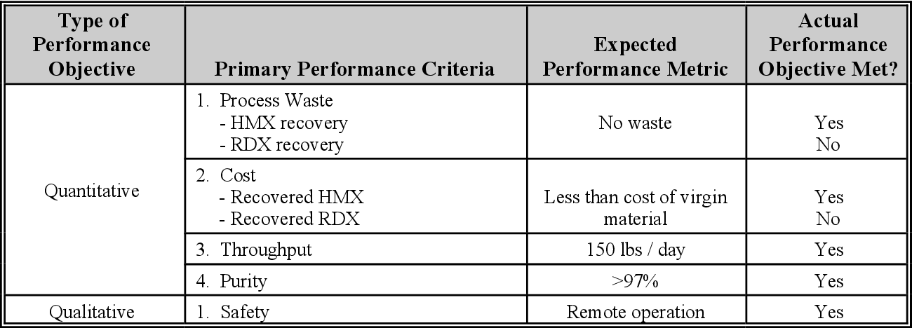 PDF] Recovery and Reuse of HMX/RDX from Propellants and