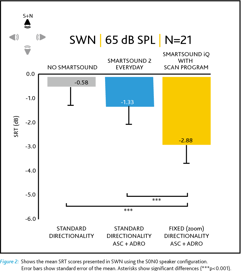 Figure 2 from Performance Outcomes of Nucleus ® 6 SmartSound