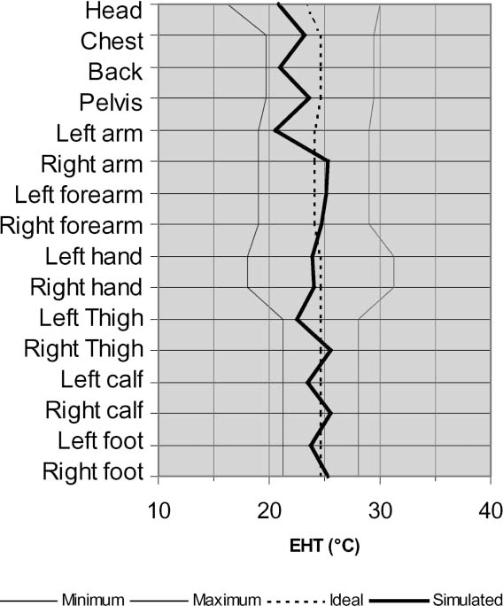 Figure 12 from A model of human physiology and comfort for