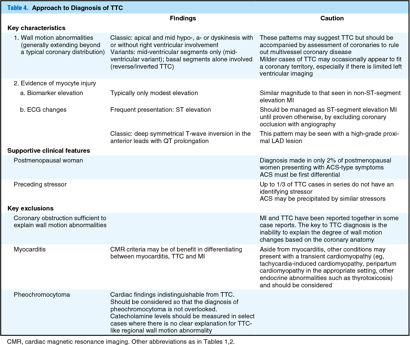 Table 4 from Diagnosis of Takotsubo Cardiomyopathy – Mayo