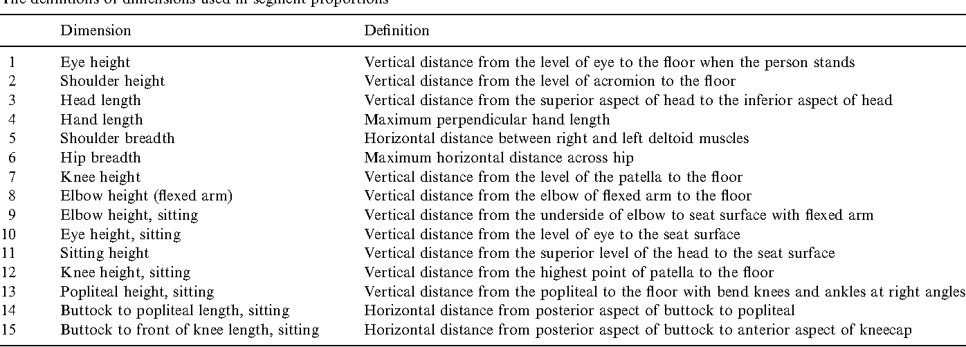 The comparisons of anthropometric characteristics among four