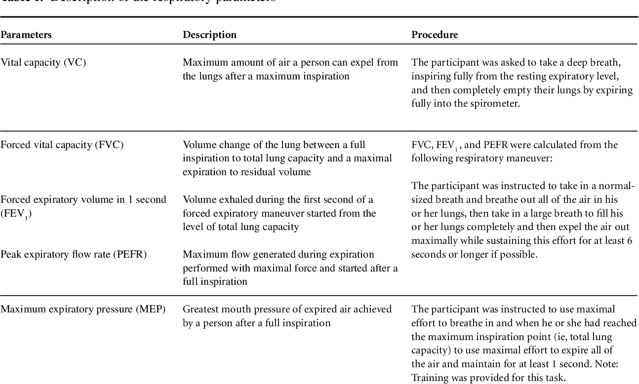 Pdf Impact Of An Abdominal Binder On Speech Outcomes In People With Tetraplegic Spinal Cord Injury Perceptual And Acoustic Measures Semantic Scholar