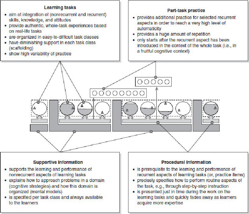 Figure 1 From Four Component Instructional Design 4c Id Model Approach For Teaching Programming Skills Semantic Scholar
