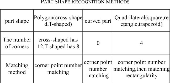 PDF] Parts Shape Recognition Based on Improved Harris Corner