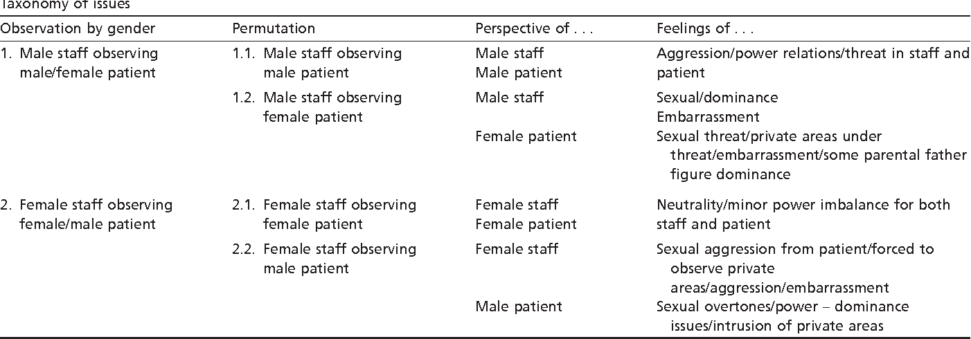 Special Observations In Forensic Psychiatric Practice Gender Issues Of The Watchers And The Watched Semantic Scholar
