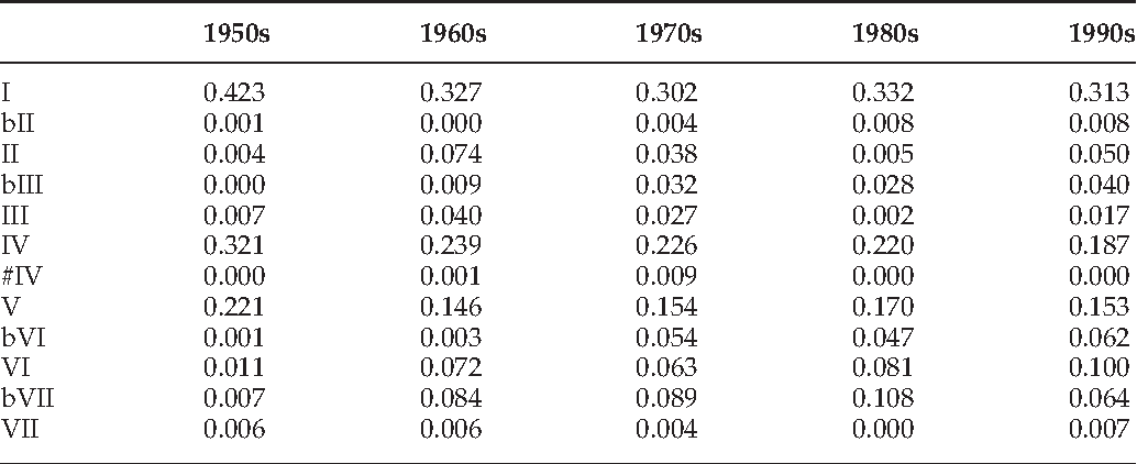 PDF] A corpus analysis of rock harmony - Semantic Scholar