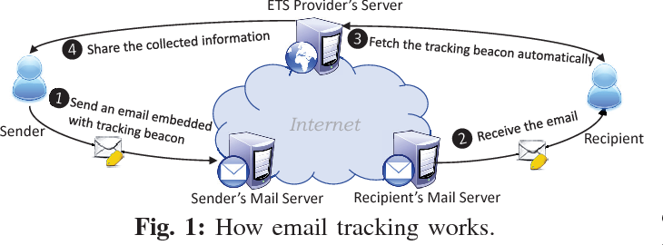 Privacy Risk Assessment on Email Tracking - Semantic Scholar