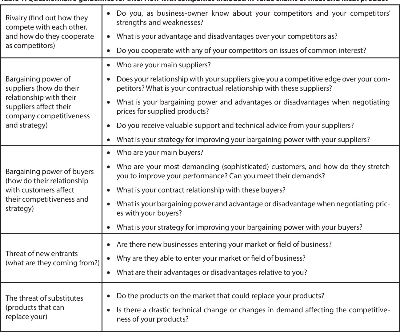 Table 1 From Value Chain Analysis For Meat And Meat Products Semantic Scholar