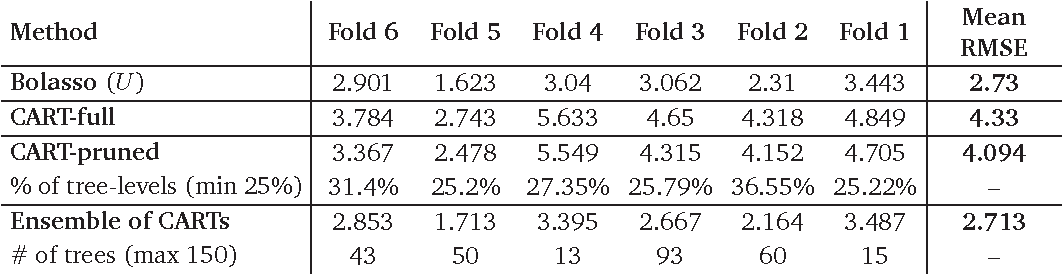 table 5.11