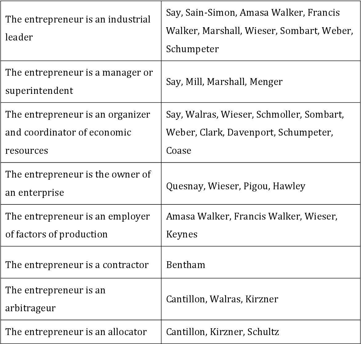 PDF] For-Profit Social Entrepreneurship: A Study of