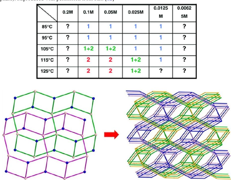Metal Organic Framework From Design To Applications Semantic Scholar