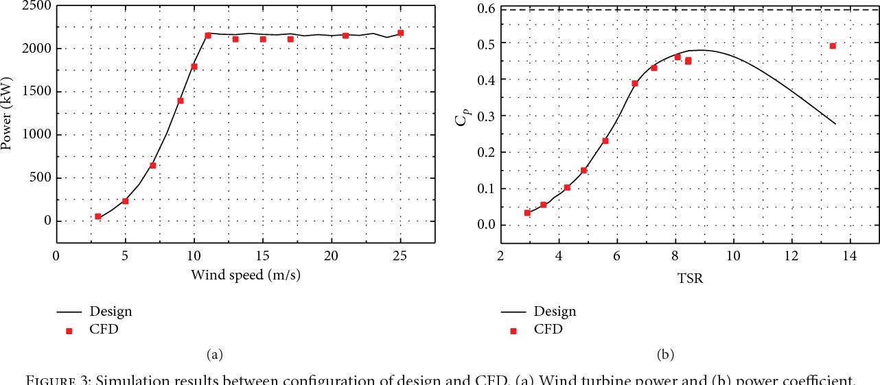 PDF] Flow Characteristics Study of Wind Turbine Blade with