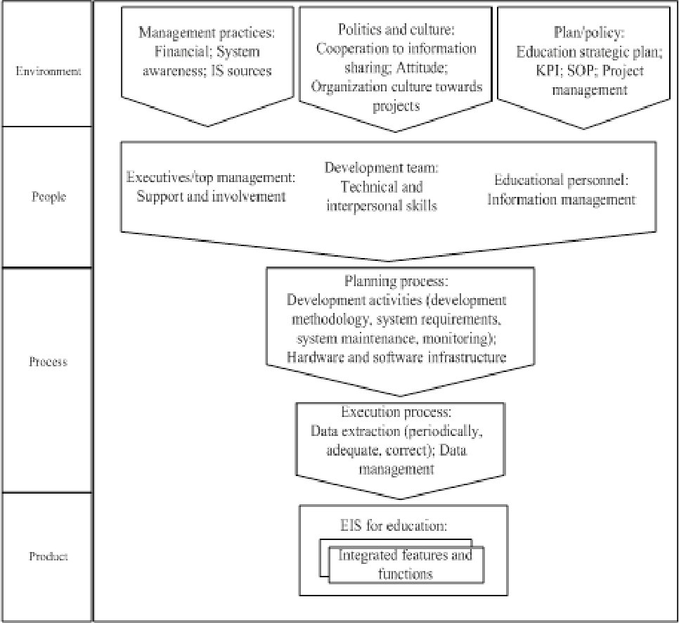 A Framework Of Successful Executive Information System Development For Education Domain Semantic Scholar
