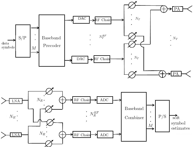 Figure 1 from Are mmWave Low-Complexity Beamforming