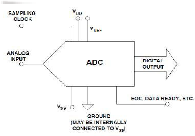 PDF] A 1 . 8 V 8-bit 100-MS / s Pipeline ADC in 0 . 18 μ m ...  Bit Adc Circuit Diagram on potentiometer diagram, computer input connection diagram, adc wiring-diagram, adc block diagram, how cable works diagram, usb clock data diagram, adc how it works, simple parallel high voltage wiring diagram, hardware basics diagram, adc circuit design, basic computer internal diagram,