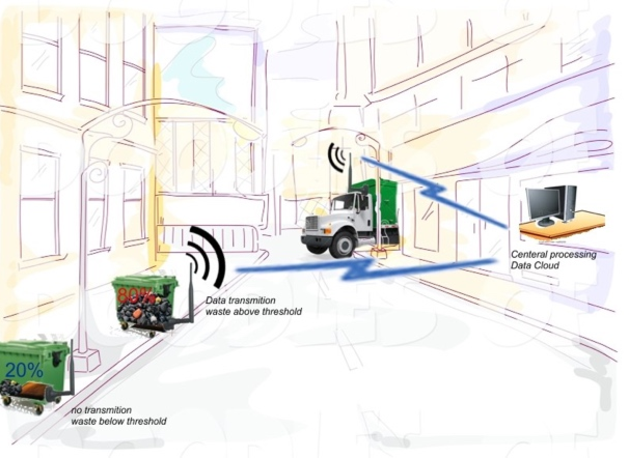 Figure 1 from An IoT-Based Architecture for Waste Management