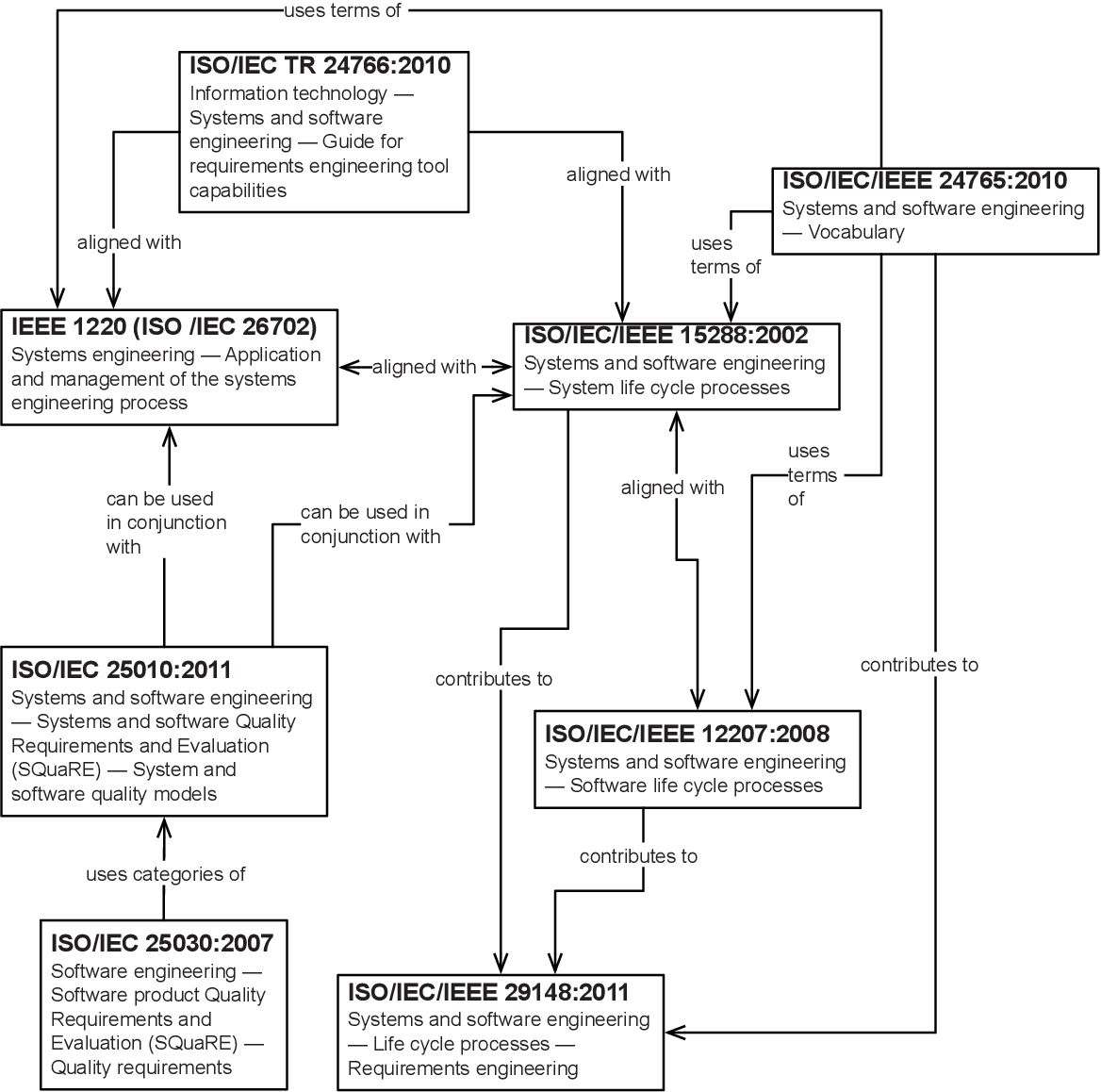 Figure 1 From A Literature Survey On International Standards For Systems Requirements Engineering Semantic Scholar