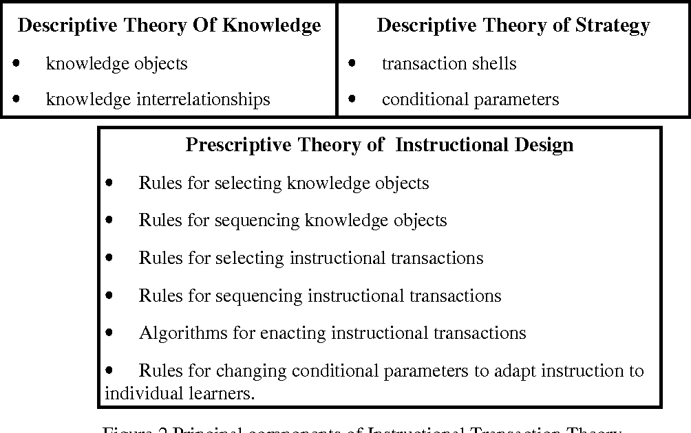 Figure 2 From Transaction Theory An Instructional Design Model Based On Knowledge Objects Semantic Scholar