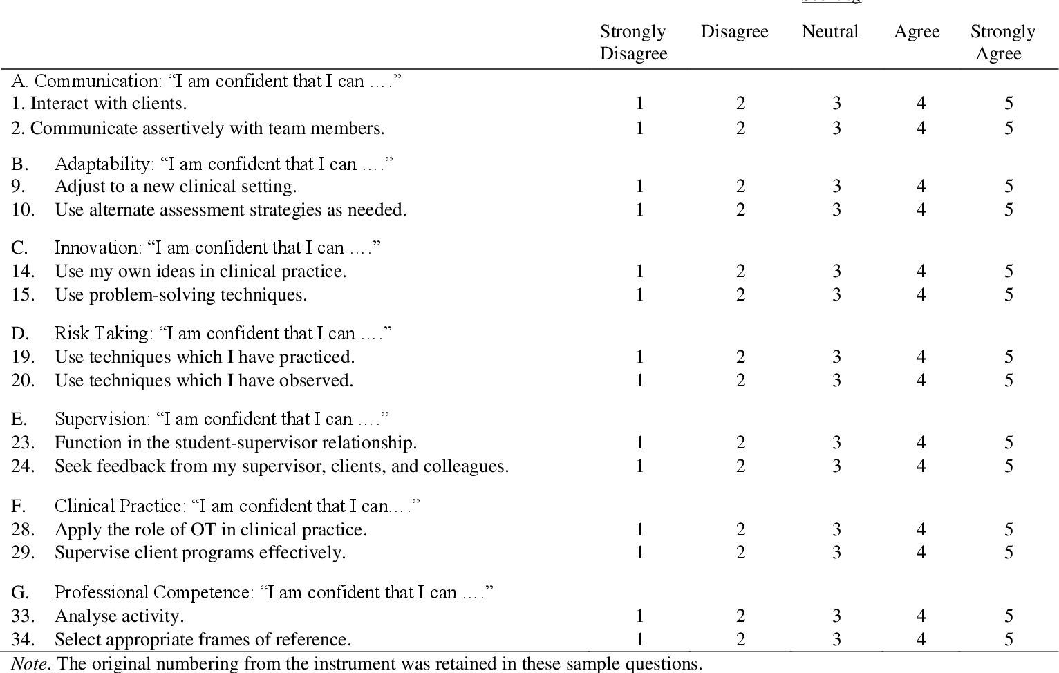 Table 1 from Occupational therapy students' self-efficacy