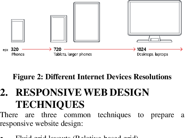 Pdf Responsive Web Design Techniques Semantic Scholar