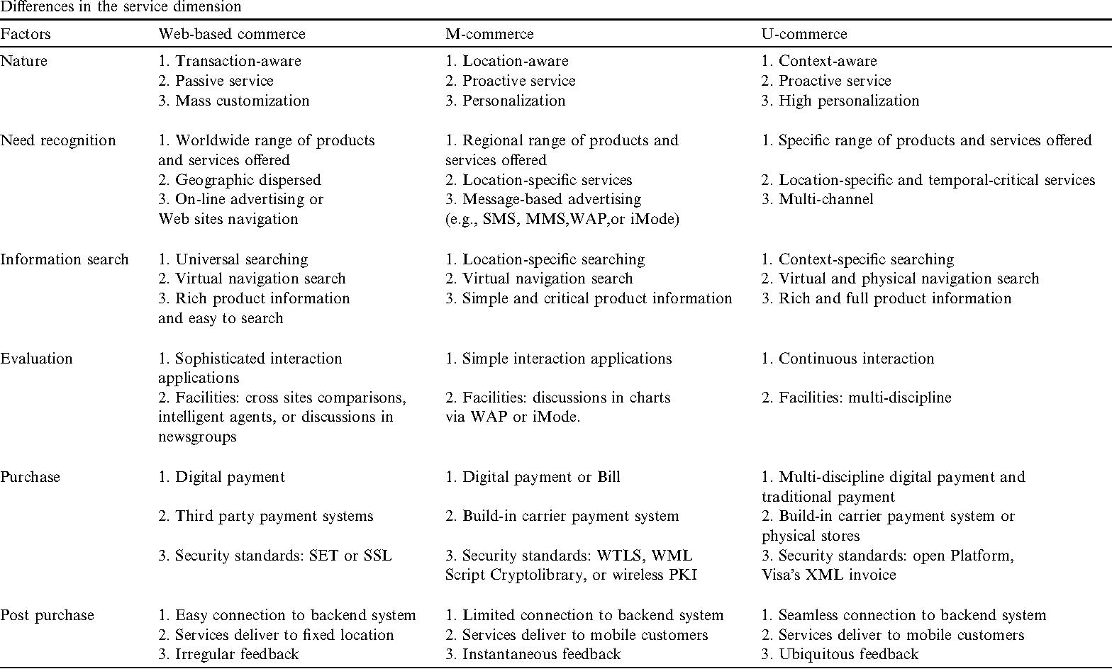 Table 3 from Analysis of E-commerce innovation and impact: a