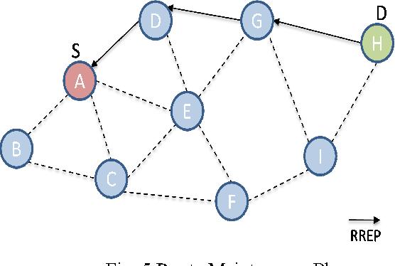 A performance comparison of open source network simulators
