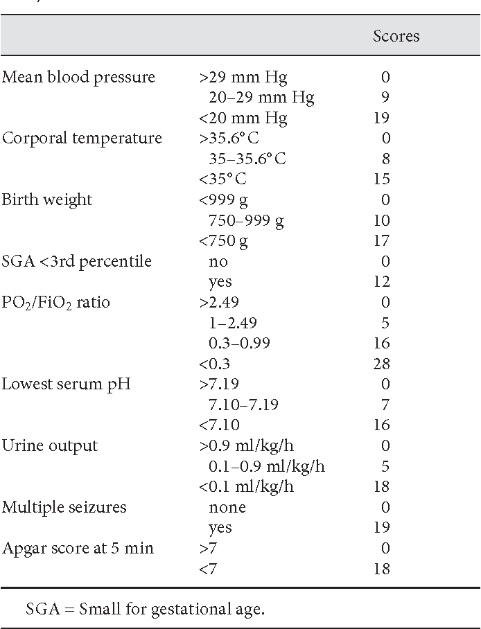 Table 1 from Score for Neonatal Acute Physiology and