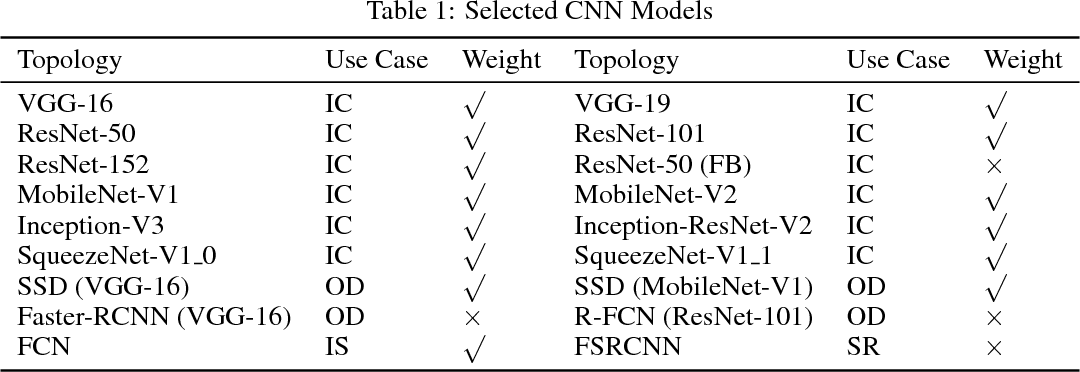 Table 1 from HIGHLY EFFICIENT 8-BIT LOW PRECISION INFERENCE