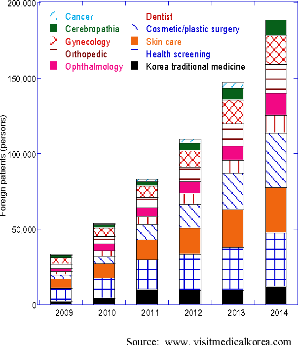 Estimation of the Market Size of Medical Tourism Industry