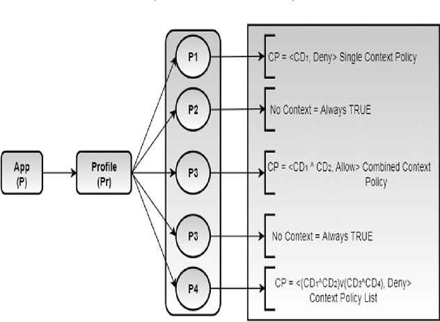Context Aware Dynamic Permission Model: A Retrospect of