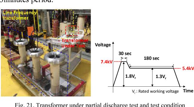 High frequency transformer design for modular power